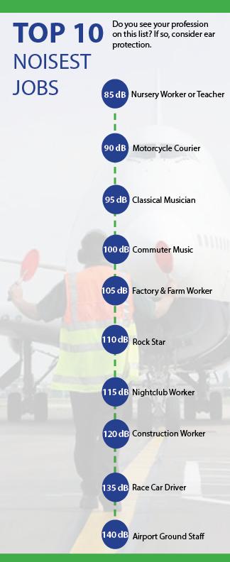 top_10_noisest_jobs